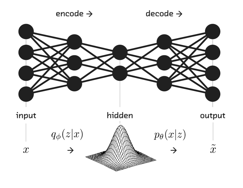 under the hood of the variational autoencoder  in prose