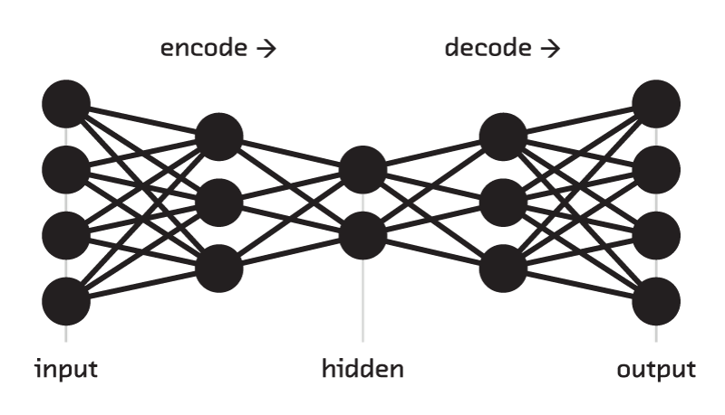 Introducing Variational Autoencoders (in Prose and Code)